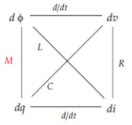 In circuit theory there are four basic variables (charge q, current i, voltage v, flux )