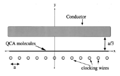 The geometry for the clocking of a line of molecular cells.