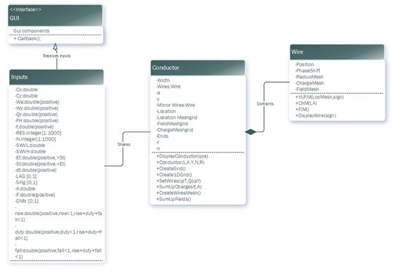 A Class Diagram for the MATLAB Based QCA Clocking Simulator including a GUI to enable parameter input and display output information