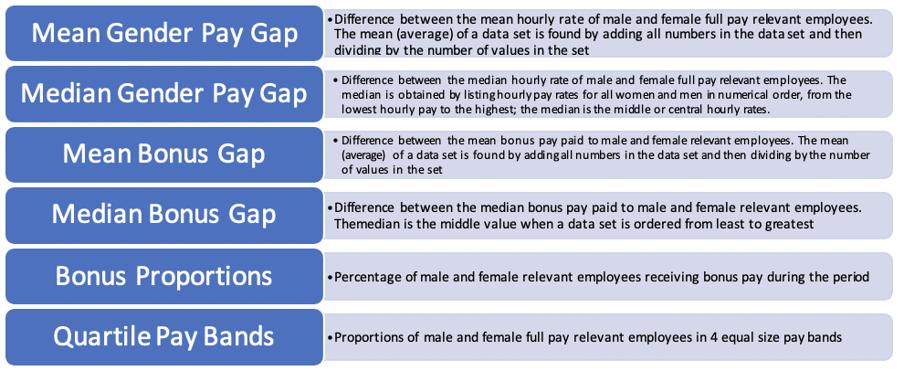 The six measures of the gender pay gap