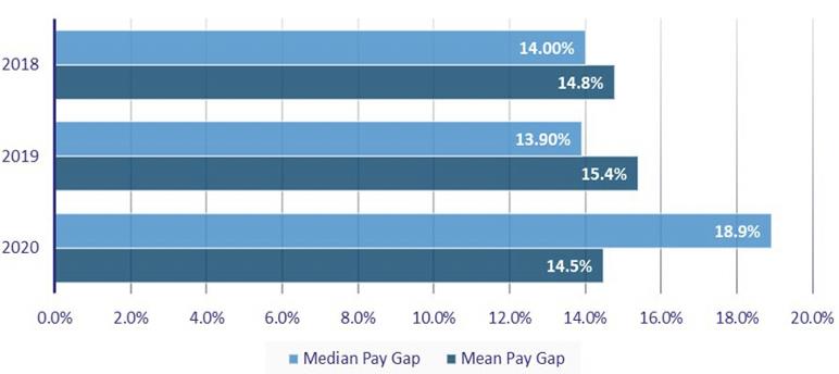 Mean and Median Gender Pay Gaps 2018-2020