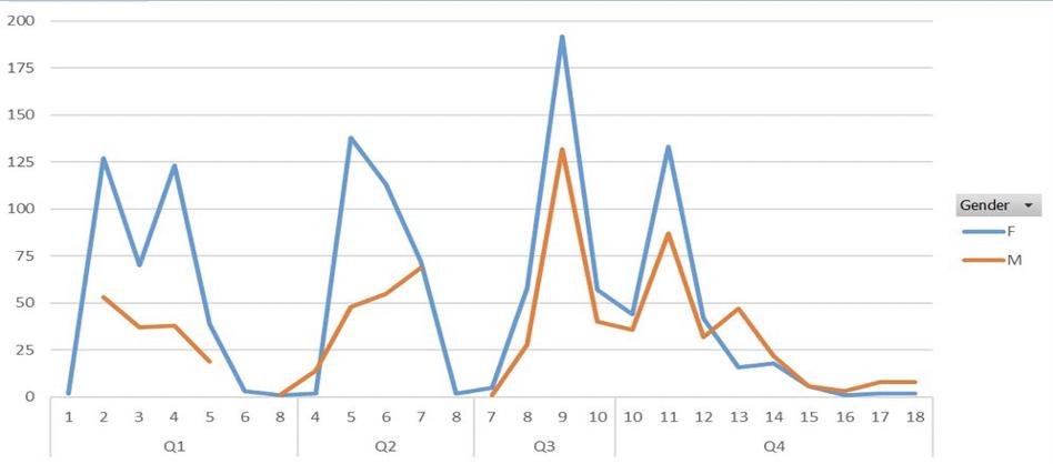 Headcount by grade/quartile