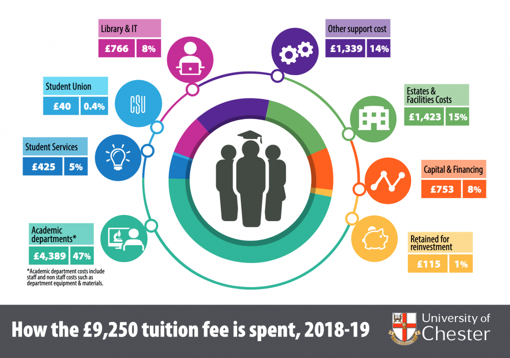 How tuition fees are spent overview